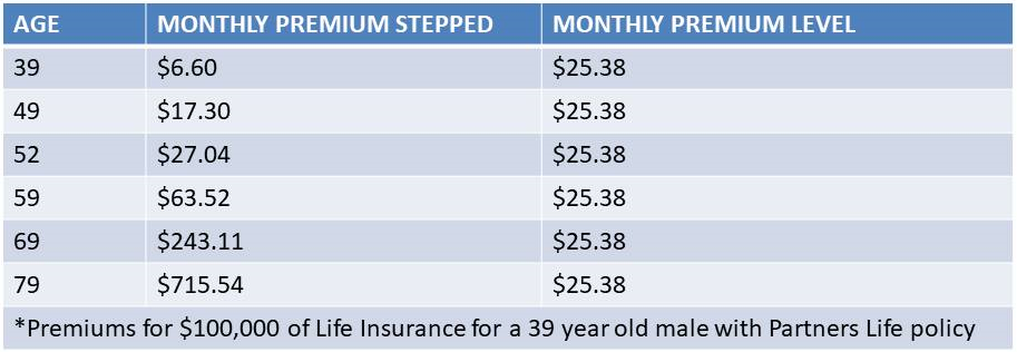 Level Life Insurance price list Feb 2020.